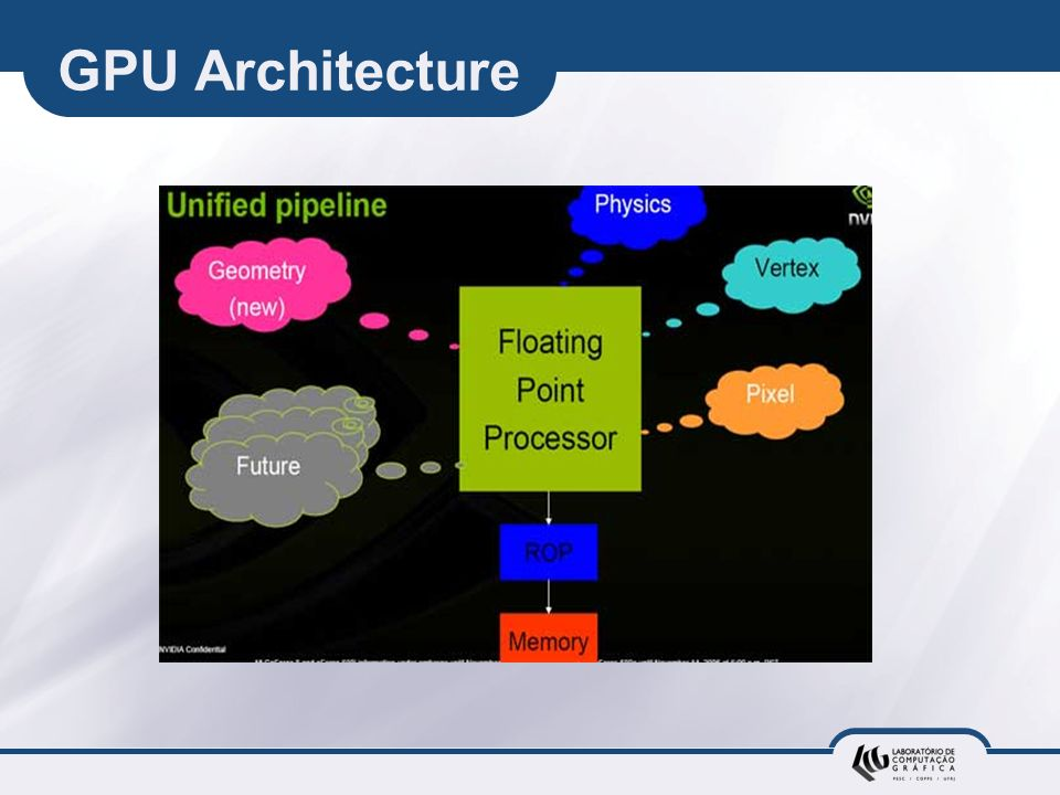 GPU Architecture