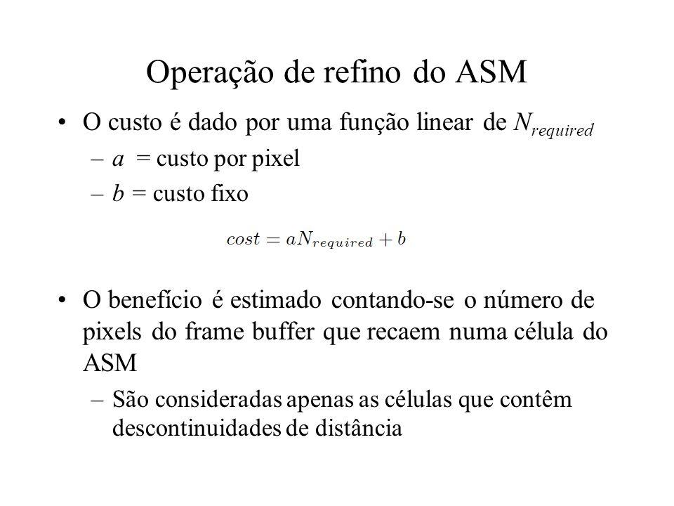 Operação de refino do ASM O custo é dado por uma função linear de N required –a = custo por pixel –b = custo fixo O benefício é estimado contando-se o