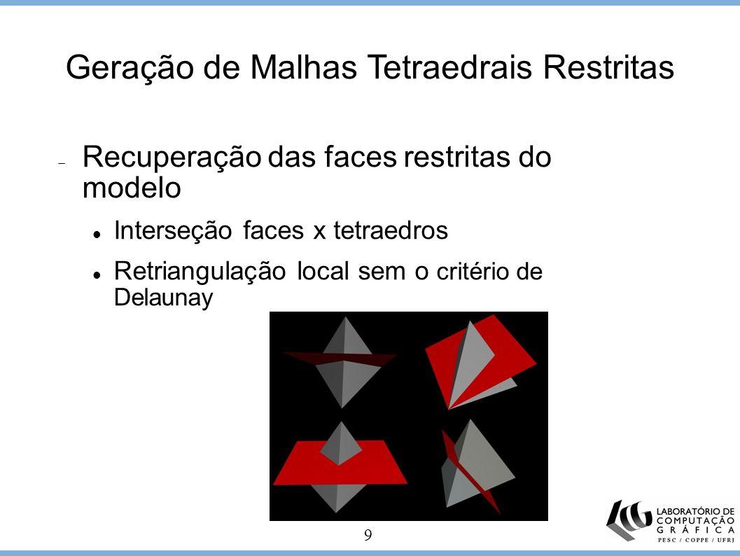 9 Geração de Malhas Tetraedrais Restritas Recuperação das faces restritas do modelo Interseção faces x tetraedros Retriangulação local sem o critério