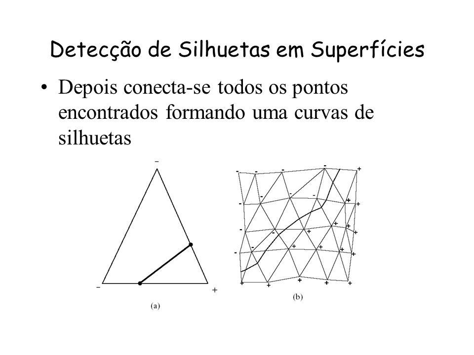 Detecção de Silhuetas em Superfícies Primeiro deve-se computar o produto escalar normalizado da normal da superfície com o vetor da câmera em cada vér
