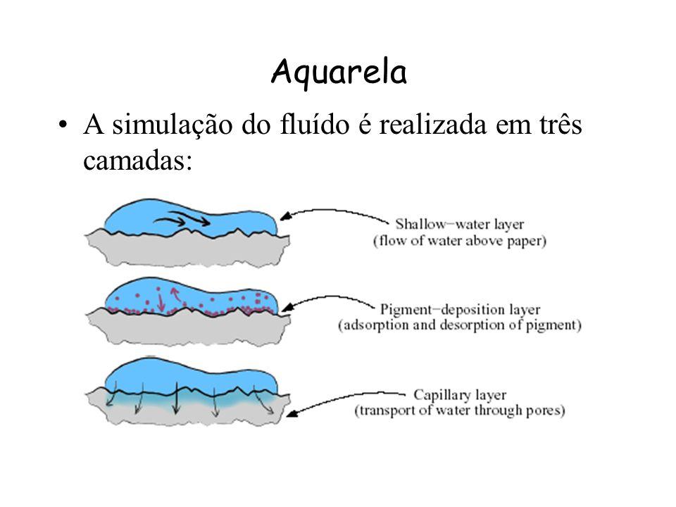 Aquarela Modelo : –A imagem é representada como várias pinceladas ordenadas em um pedaço de papel. Cada pincelada pode conter diferentes tipos de pigm