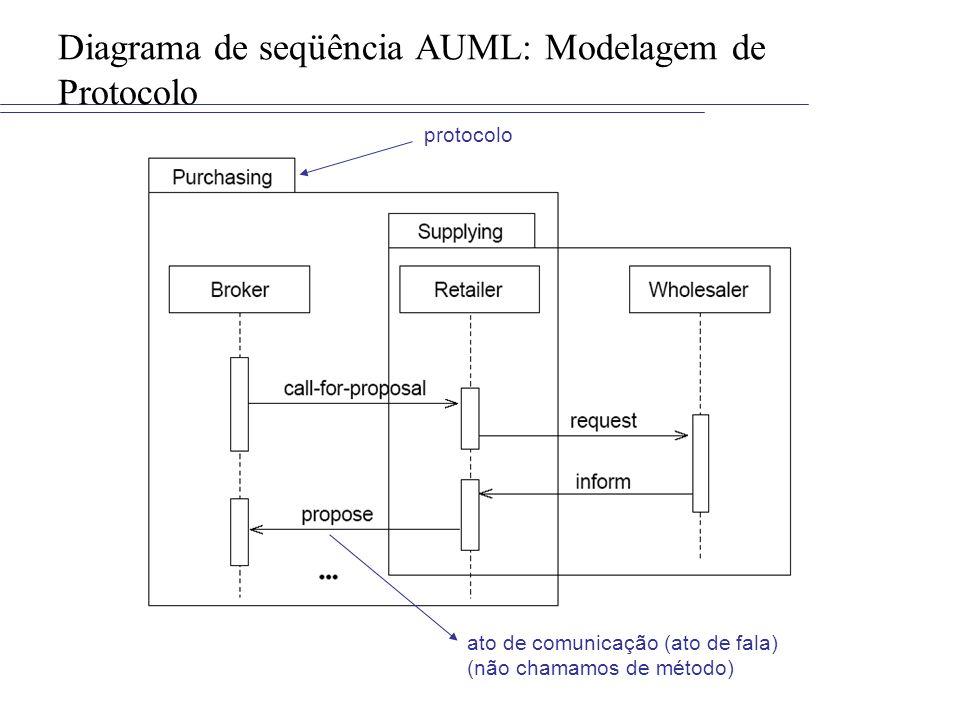 Diagrama de seqüência AUML: Modelagem de Protocolo protocolo ato de comunicação (ato de fala) (não chamamos de método)
