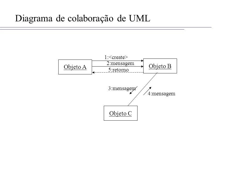 Diagrama de colaboração de UML Objeto A Objeto C Objeto B 1: 2:mensagem 5:retorno 3:mensagem 4:mensagem