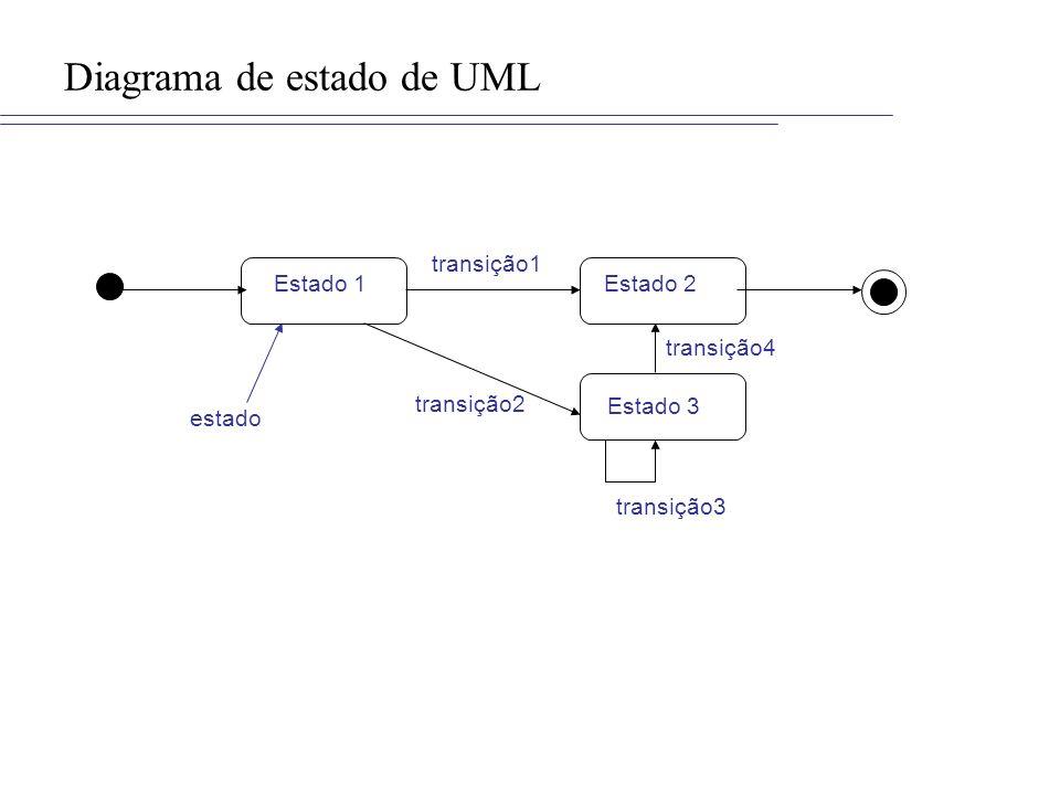 Diagrama de estado de UML estado Estado 1Estado 2 transição1 Estado 3 transição2 transição3 transição4