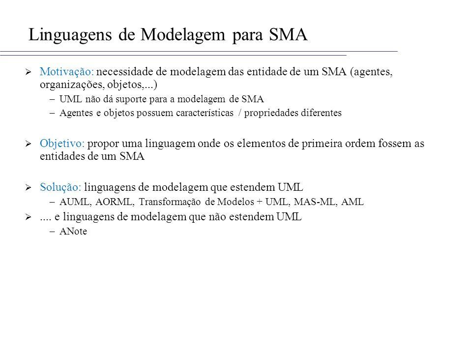 Linguagens de Modelagem para SMA Motivação: necessidade de modelagem das entidade de um SMA (agentes, organizações, objetos,...) –UML não dá suporte p