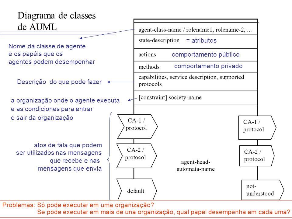 ISMA Diagrama de classes de AUML atos de fala que podem ser utilizados nas mensagens que recebe e nas mensagens que envia Nome da classe de agente e o