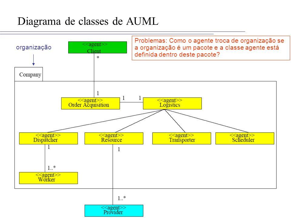 Diagrama de classes de AUML organização Problemas: Como o agente troca de organização se a organização é um pacote e a classe agente está definida den