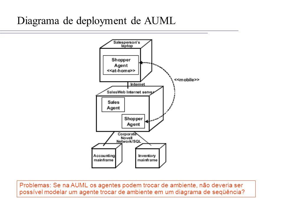 Diagrama de deployment de AUML Problemas: Se na AUML os agentes podem trocar de ambiente, não deveria ser possível modelar um agente trocar de ambient