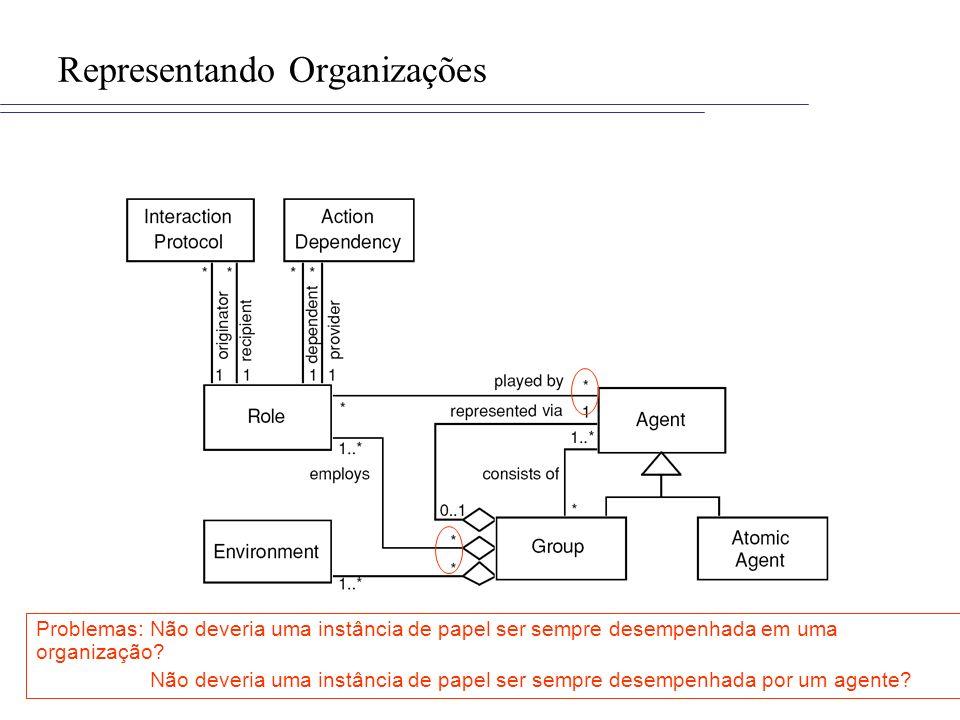 Representando Organizações Problemas: Não deveria uma instância de papel ser sempre desempenhada em uma organização? Não deveria uma instância de pape
