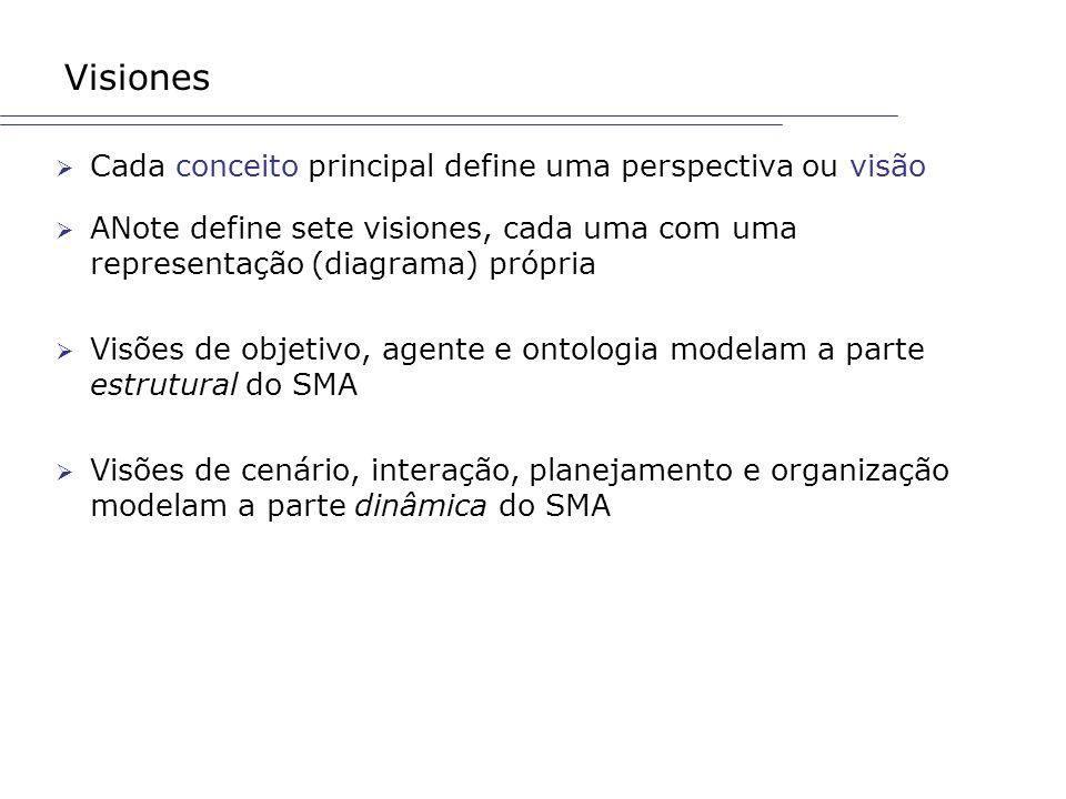 Visiones Cada conceito principal define uma perspectiva ou visão ANote define sete visiones, cada uma com uma representação (diagrama) própria Visões
