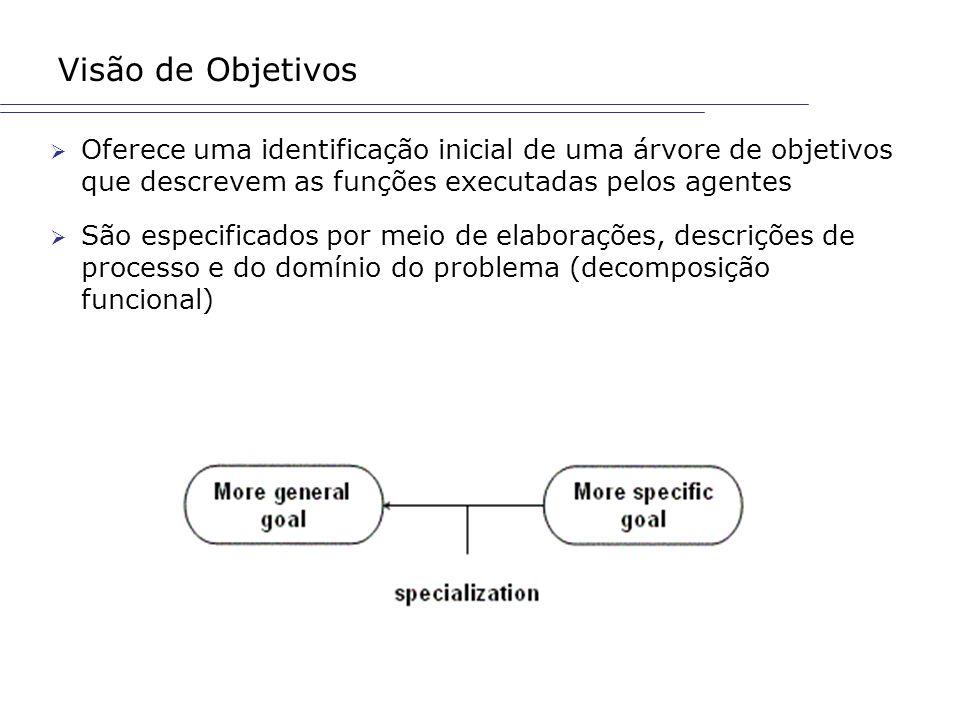 Visão de Objetivos Oferece uma identificação inicial de uma árvore de objetivos que descrevem as funções executadas pelos agentes São especificados po
