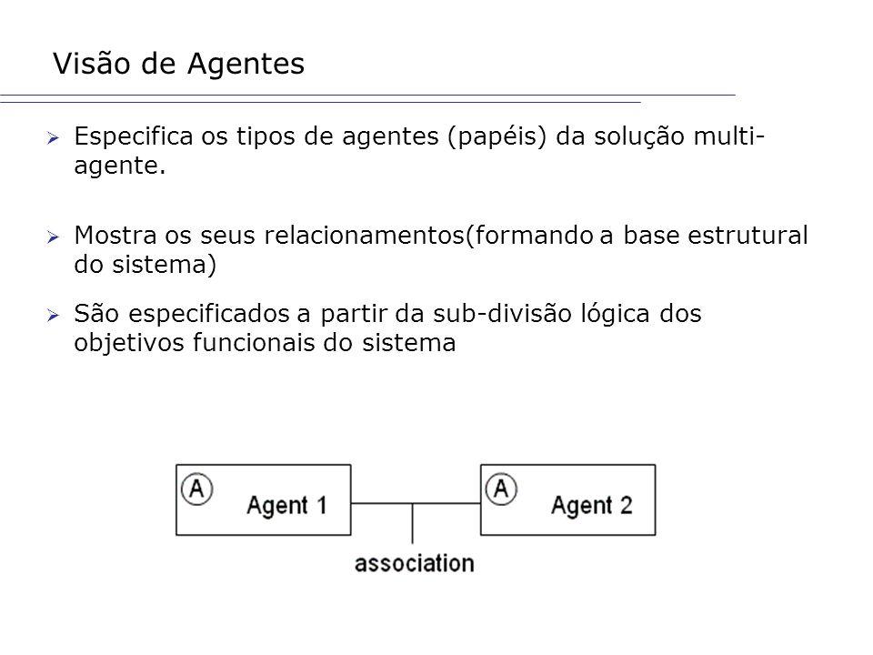 Visão de Agentes Especifica os tipos de agentes (papéis) da solução multi- agente. Mostra os seus relacionamentos(formando a base estrutural do sistem