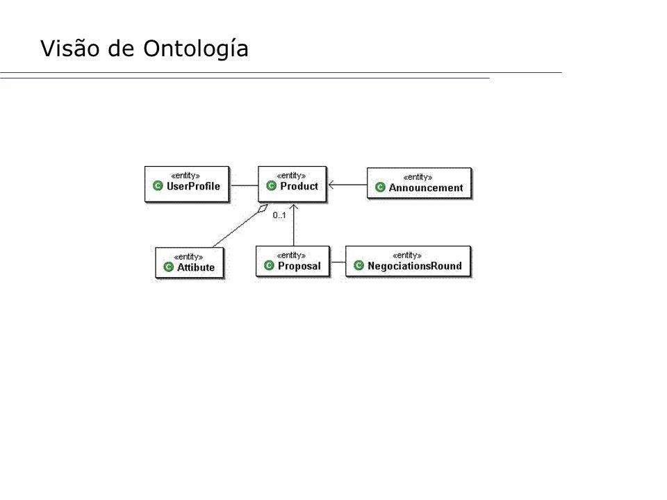 Visão de Ontología