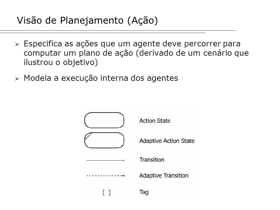Visão de Planejamento (Ação) Especifica as ações que um agente deve percorrer para computar um plano de ação (derivado de um cenário que ilustrou o ob