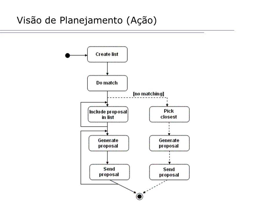 Visão de Planejamento (Ação)