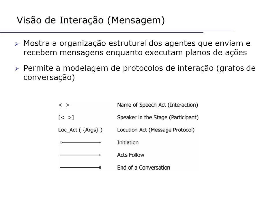 Visão de Interação (Mensagem) Mostra a organização estrutural dos agentes que enviam e recebem mensagens enquanto executam planos de ações Permite a m