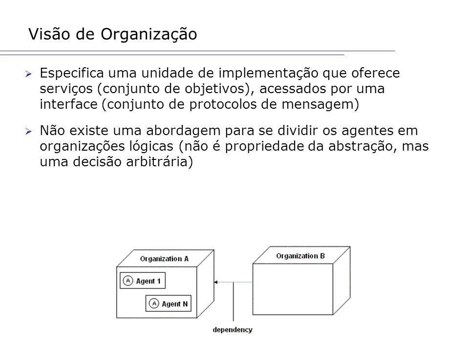 Visão de Organização Especifica uma unidade de implementação que oferece serviços (conjunto de objetivos), acessados por uma interface (conjunto de pr