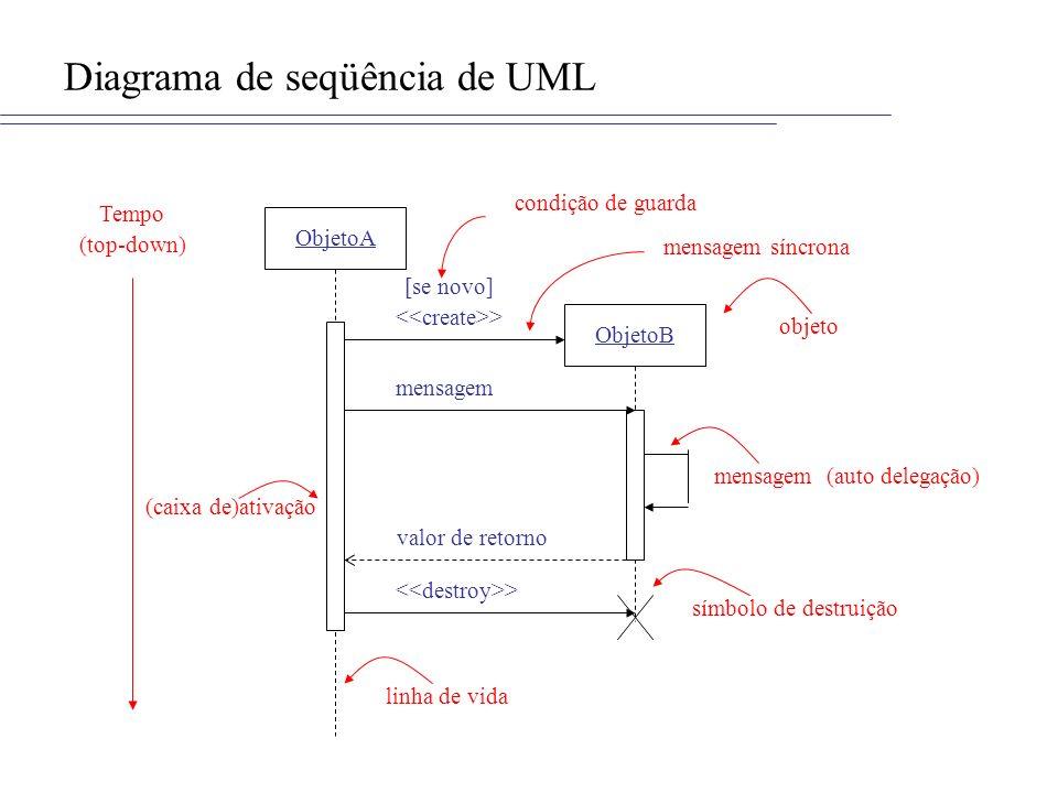 Visão de Ontología Identifica os componentes não-agentes do sistema, especificados como uma ontologia São especificados a partir dos recursos do ambiente do sistema, seus relacionamentos e operações (abordagem orientada a objetos) Notação: Diagrama de Classes de UML