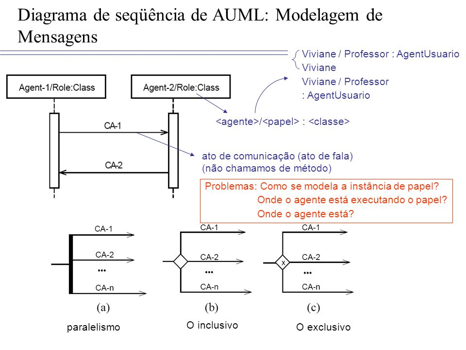Diagrama de seqüência de AUML: Modelagem de Mensagens ato de comunicação (ato de fala) (não chamamos de método) O inclusivo O exclusivoparalelismo / :
