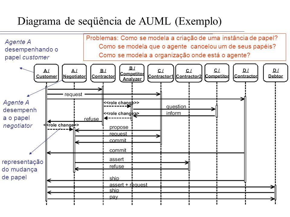 Diagrama de classe em UML Classe 1 atributo1 atributo2...