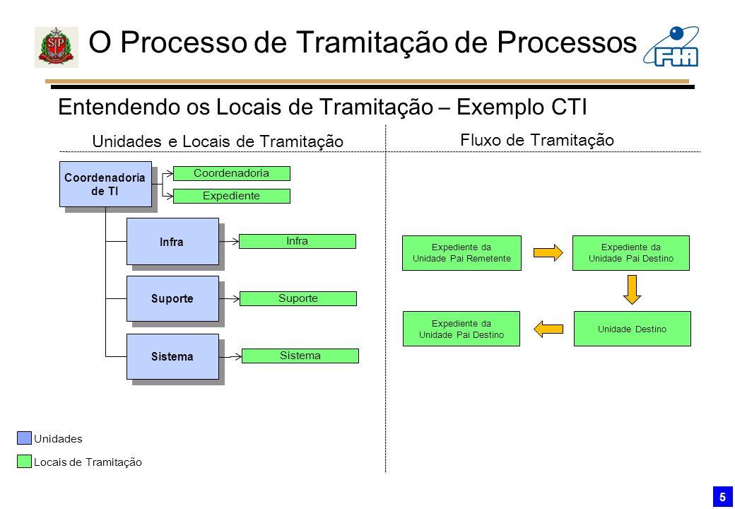 O Processo de Tramitação de Processos 5 Entendendo os Locais de Tramitação – Exemplo CTI Coordenadoria de TI Coordenadoria de TI Infra Suporte Sistema