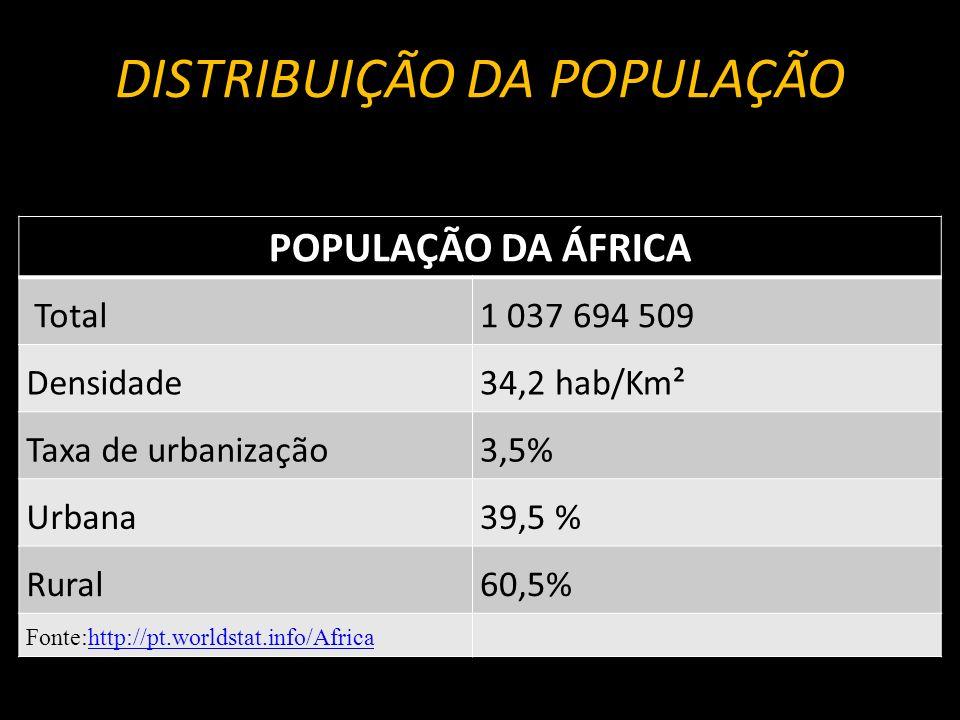 DISTRIBUIÇÃO DA POPULAÇÃO POPULAÇÃO DA ÁFRICA Total1 037 694 509 Densidade34,2 hab/Km² Taxa de urbanização3,5% Urbana39,5 % Rural60,5% Fonte:http://pt