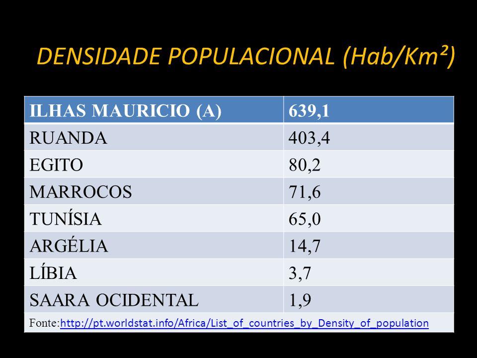 DENSIDADE POPULACIONAL (Hab/Km²) ILHAS MAURICIO (A)639,1 RUANDA403,4 EGITO80,2 MARROCOS71,6 TUNÍSIA65,0 ARGÉLIA14,7 LÍBIA3,7 SAARA OCIDENTAL1,9 Fonte:
