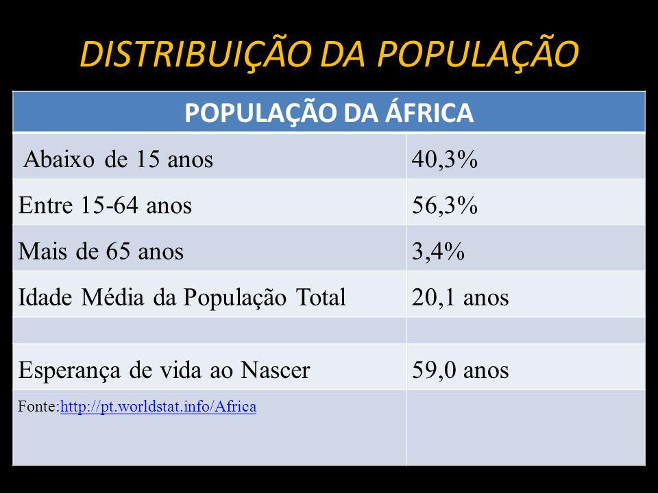 DISTRIBUIÇÃO DA POPULAÇÃO POPULAÇÃO DA ÁFRICA Abaixo de 15 anos40,3% Entre 15-64 anos56,3% Mais de 65 anos3,4% Idade Média da População Total20,1 anos
