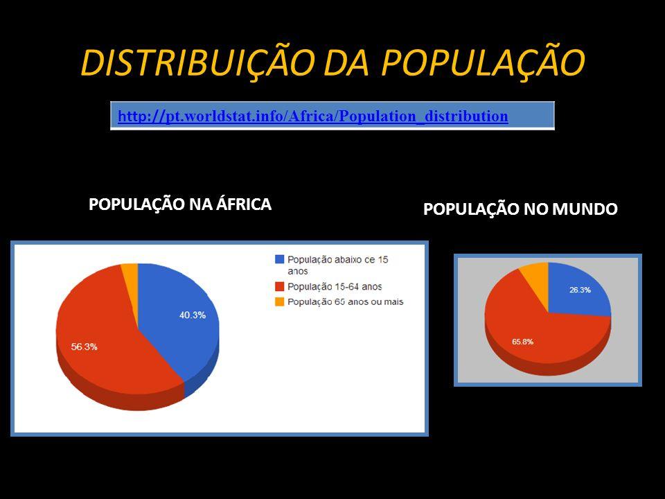 DISTRIBUIÇÃO DA POPULAÇÃO POPULAÇÃO NA ÁFRICA POPULAÇÃO NO MUNDO http:// pt.worldstat.info/Africa/Population_distribution