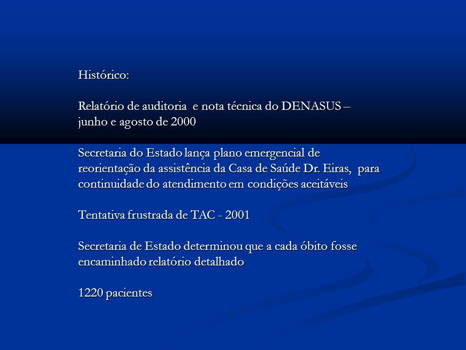 Histórico: Relatório de auditoria e nota técnica do DENASUS – junho e agosto de 2000 Secretaria do Estado lança plano emergencial de reorientação da a