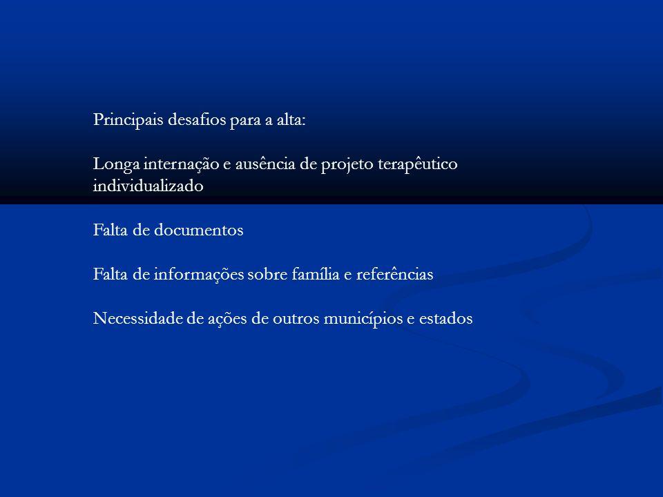 Principais desafios para a alta: Longa internação e ausência de projeto terapêutico individualizado Falta de documentos Falta de informações sobre fam