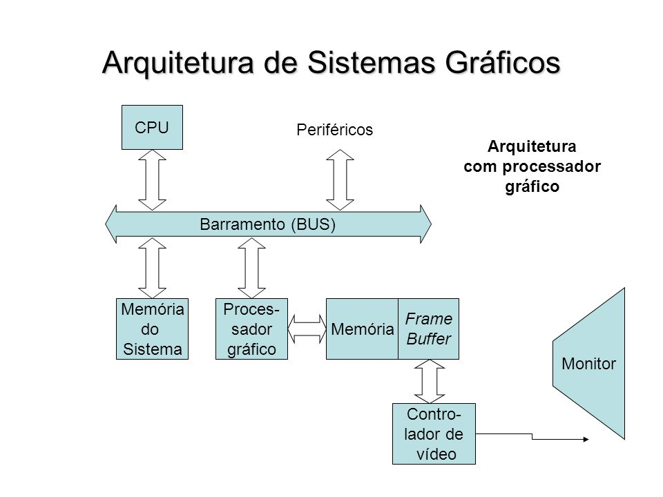Arquitetura de Sistemas Gráficos Barramento (BUS) CPU Periféricos Memória Frame Buffer Contro- lador de vídeo Monitor Proces- sador gráfico Memória do