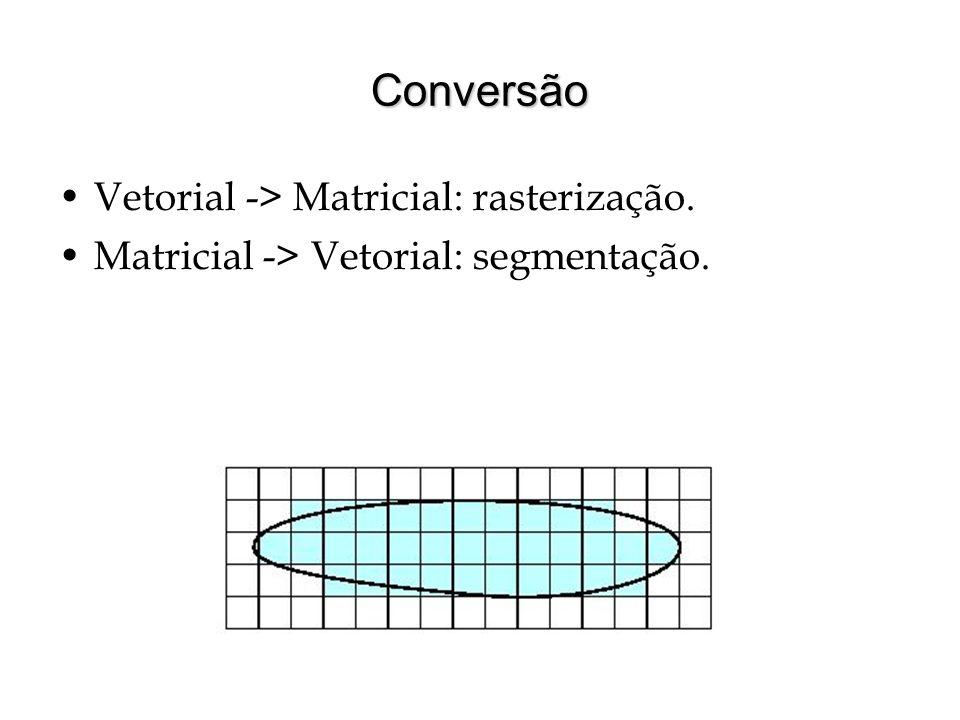 Conversão Vetorial -> Matricial: rasterização. Matricial -> Vetorial: segmentação.