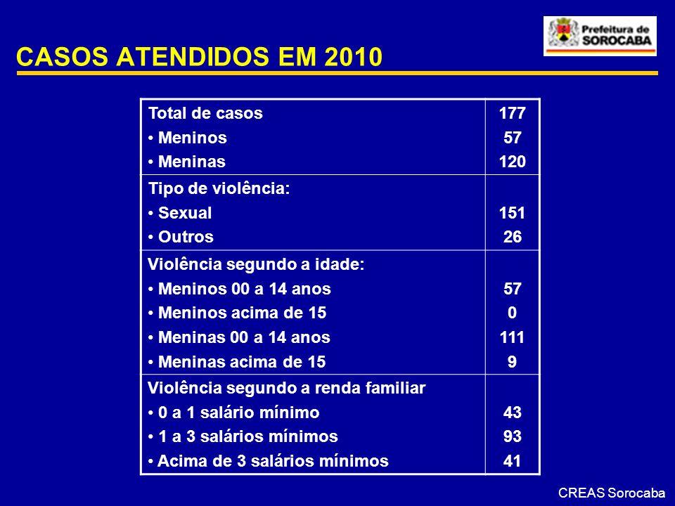 CASOS ATENDIDOS EM 2010 Total de casos Meninos Meninas 177 57 120 Tipo de violência: Sexual Outros 151 26 Violência segundo a idade: Meninos 00 a 14 a