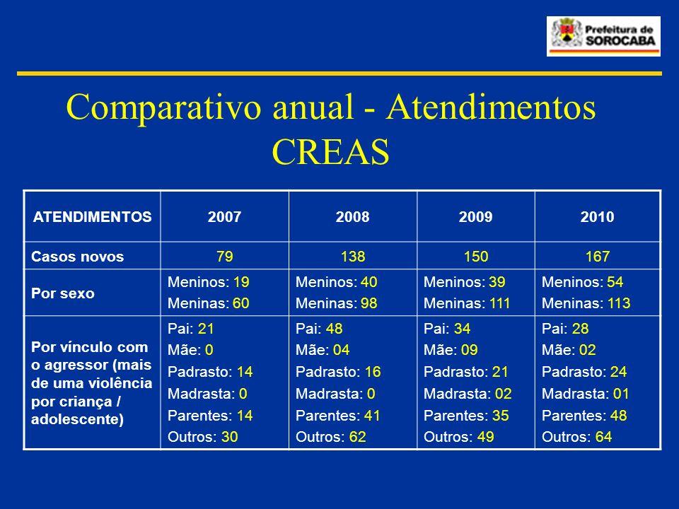 Comparativo anual - Atendimentos CREAS ATENDIMENTOS2007200820092010 Casos novos79138150167 Por sexo Meninos: 19 Meninas: 60 Meninos: 40 Meninas: 98 Me