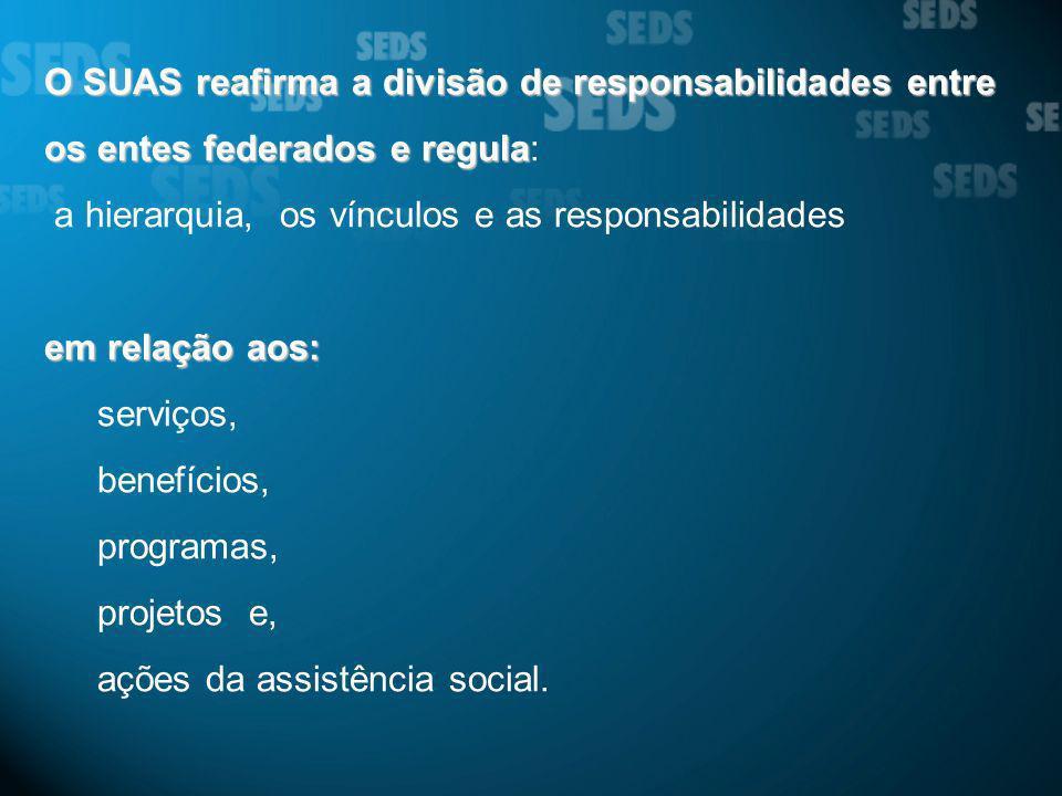 O SUAS reafirma a divisão de responsabilidades entre os entes federados e regula O SUAS reafirma a divisão de responsabilidades entre os entes federad