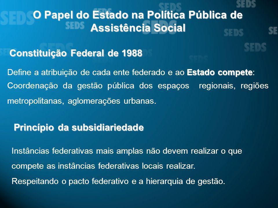 O Papel do Estado na Política Pública de Assistência Social Constituição Federal de 1988 Estado compete Define a atribuição de cada ente federado e ao