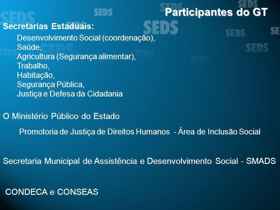 Secretarias Estaduais: Desenvolvimento Social (coordenação), Saúde, Agricultura (Segurança alimentar), Trabalho, Habitação, Segurança Pública, Justiça
