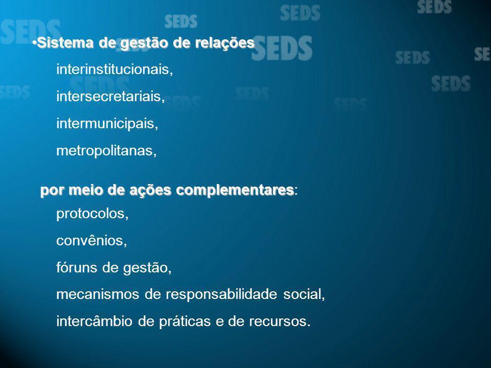 Sistema de gestão de relaçõesSistema de gestão de relações interinstitucionais, intersecretariais, intermunicipais, metropolitanas, por meio de ações