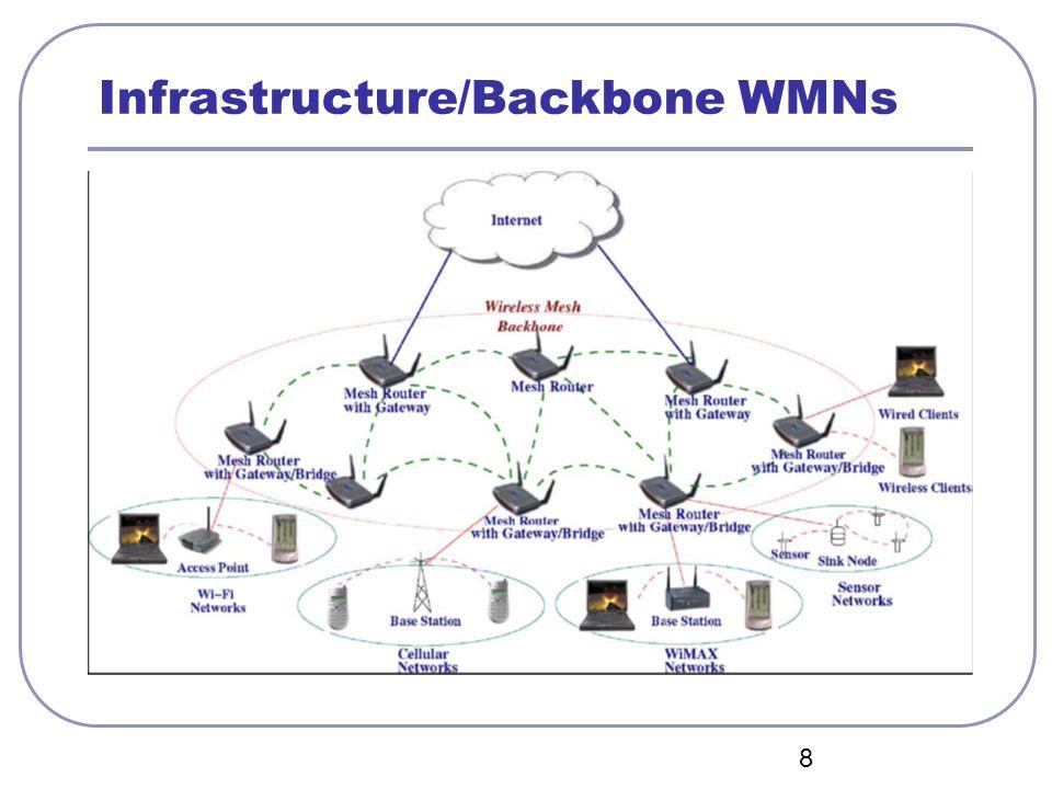 19 Design de protocolos para WMNs Protocolos disponíveis (nas diferentes camadas) projetados para redes infraestruturadas ou redes ad-hoc não funcionam bem Protocolos para WMNs são problemas em aberto
