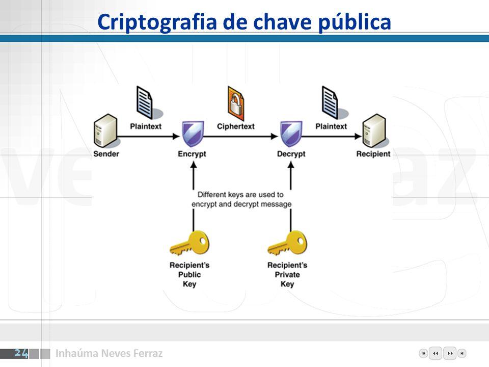 Criptografia de chave pública 24