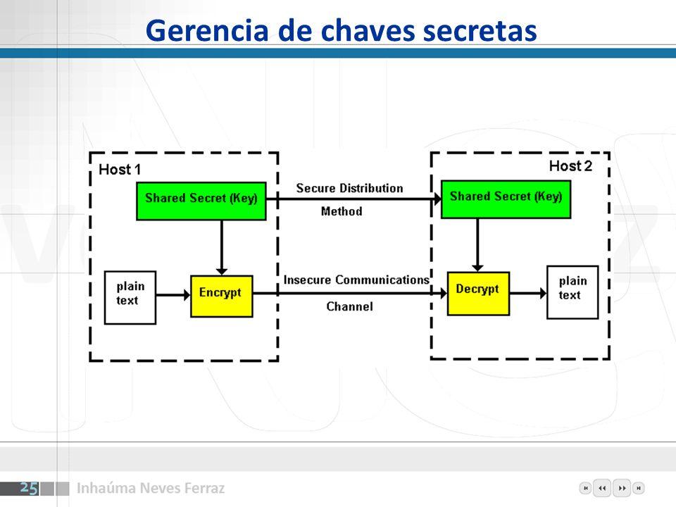 Gerencia de chaves secretas 25