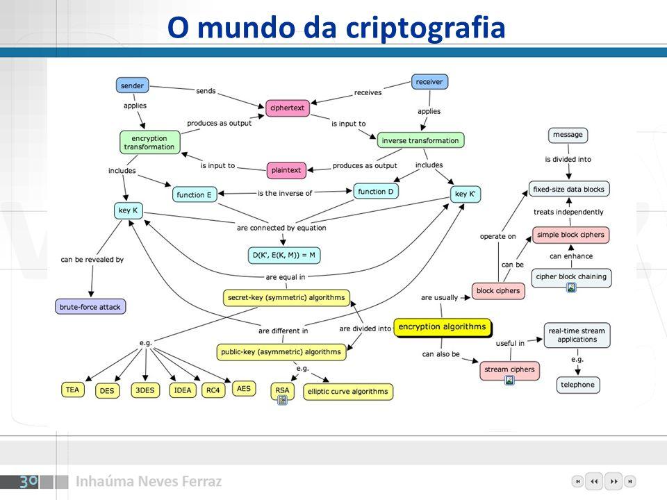 O mundo da criptografia 30