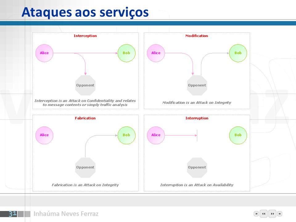Ataques aos serviços 31
