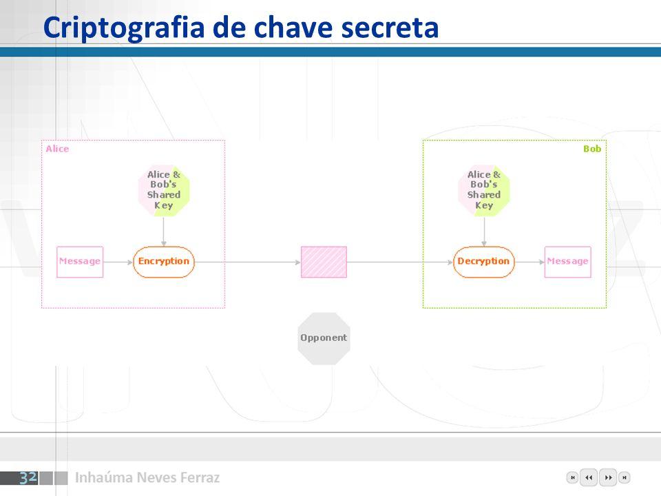 Criptografia de chave secreta 32
