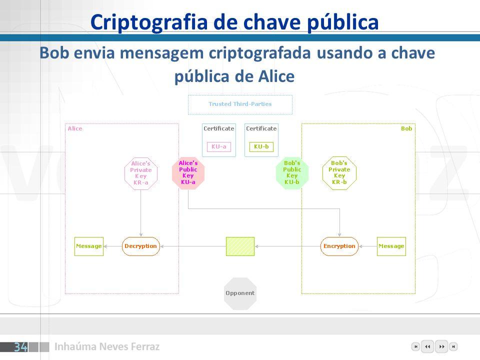 Criptografia de chave pública Bob envia mensagem criptografada usando a chave pública de Alice 34