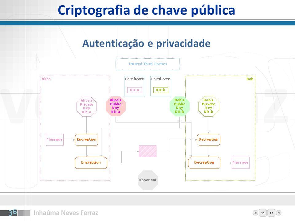 Criptografia de chave pública Autenticação e privacidade 36