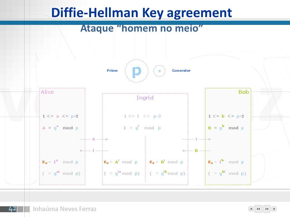 Diffie-Hellman Key agreement Ataque homem no meio 42