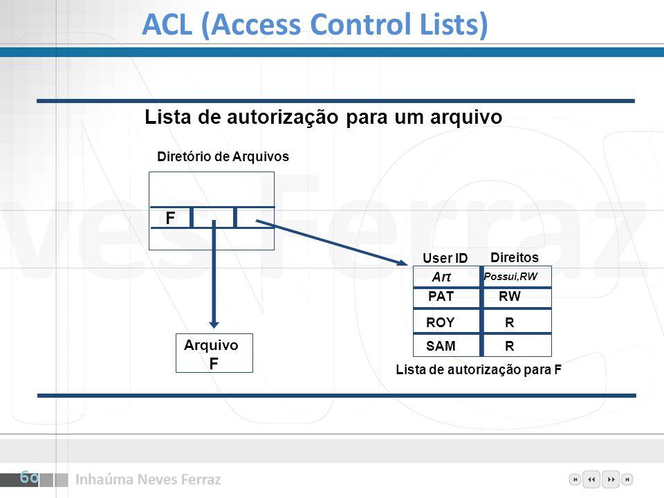 ACL (Access Control Lists) Arquivo F F User ID Direitos Lista de autorização para F R R RW Possui,RW Art PAT ROY SAM Diretório de Arquivos Lista de au