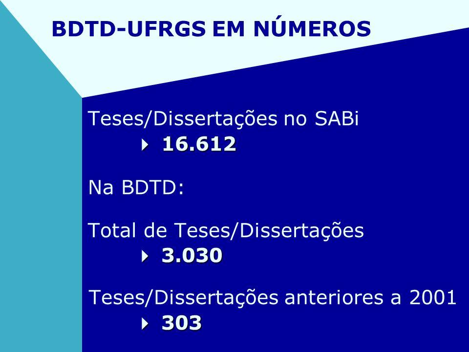 BDTD-UFRGS EM NÚMEROS Teses/Dissertações no SABi 16.612 16.612 Na BDTD: Total de Teses/Dissertações 3.030 3.030 Teses/Dissertações anteriores a 2001 3